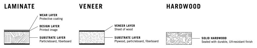 Hardwood vs Laminate- Veneer